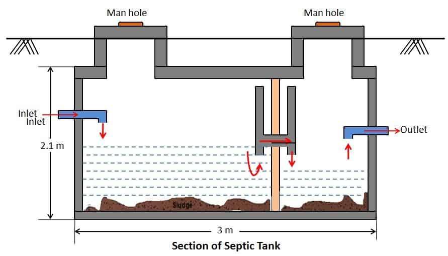 Septic Tank Design Construction Details Civiconcepts