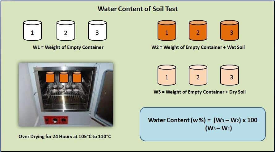 Water Content of Soil Test - Procedure, Result & Report Civiconcepts