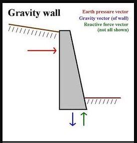 रिटेनिंग वॉल के 10 प्रकार | Types of Retaining Wall