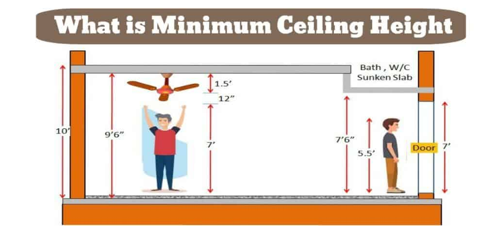 Minimum Ceiling Height Standards For Residential House