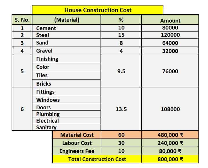 House Construction Cost Calculator Excel Sheet Free Download