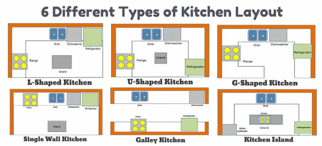6 Types Of Kitchen Layout Pros Cons Of Kitchen Layout